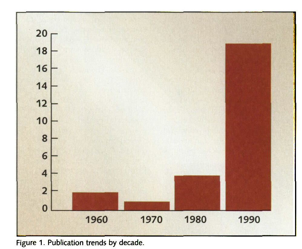 Figure 1. Publication trends by decade.