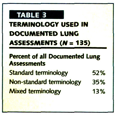 TABLE 3TERMINOLOGY USED IN DOCUMENTED LUNG ASSESSMENTS (N= 135)