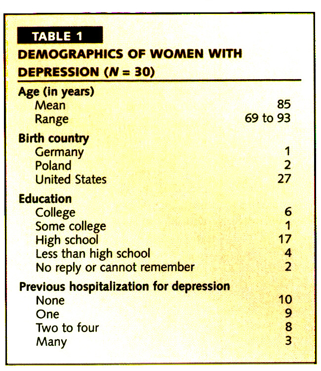 TABLE 1DEMOGRAPHICS OF WOMEN WITH DEPRESSION (N = 30)