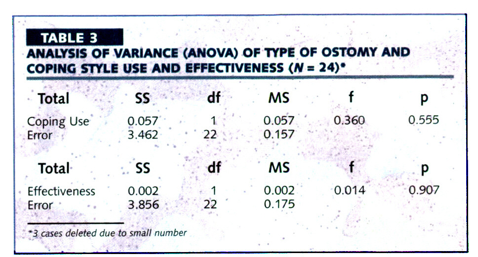TABLE 3ANALYSIS OF VARIANCE (ANOVA)OF TYPE OF OSTOMY AND COPING STYLE USE AND EFFECTIVENESS (M = 24)
