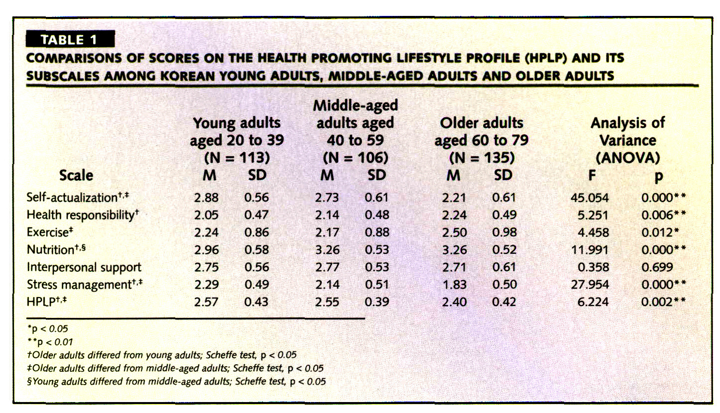 TABLE 1COMPARISONS OF SCORES ON THE HEALTH PROMOTING LIFESTYLE PROFILE (HPLP) AND ITS SUBSCALES AMONG KOREAN YOUNG ADULTS, MIDDLE-AGED ADULTS AND OLDER ADULTS