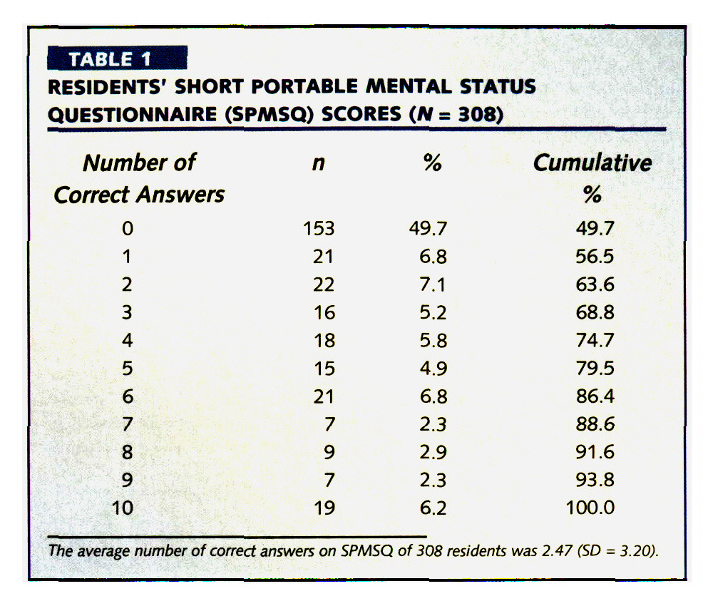 TABLE 1RESIDENTS' SHORT PORTABLE MENTAL STATUS QUESTIONNAIRE (SPMSQ) SCORES (N= 308)