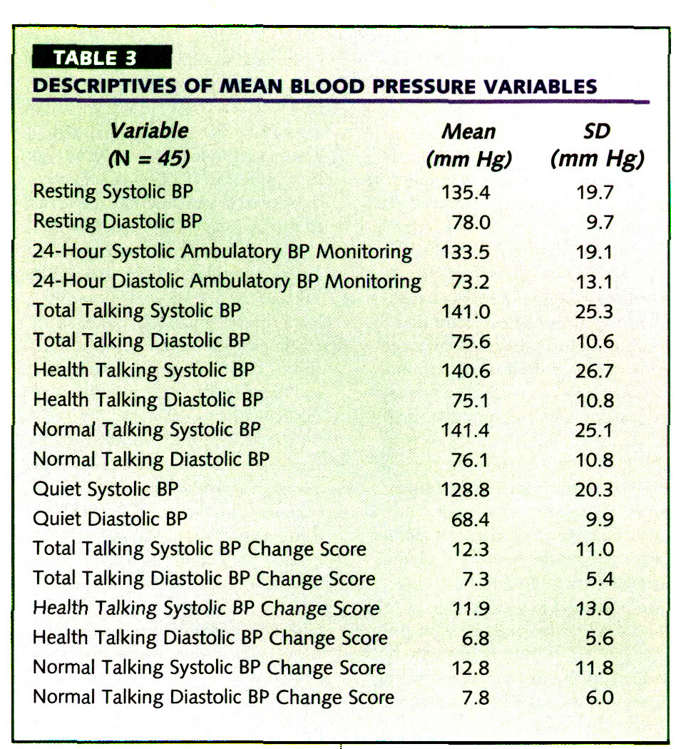 TABLE 3DESCRIPTIVES OF MEAN BLOOD PRESSURE VARIABLES