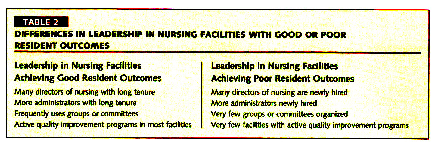 TABLE 2DIFFERENCES IN LEADERSHIP IN NURSING FAaLITIES WITH GOOD OR POOR RESIDENT OUTCOMES