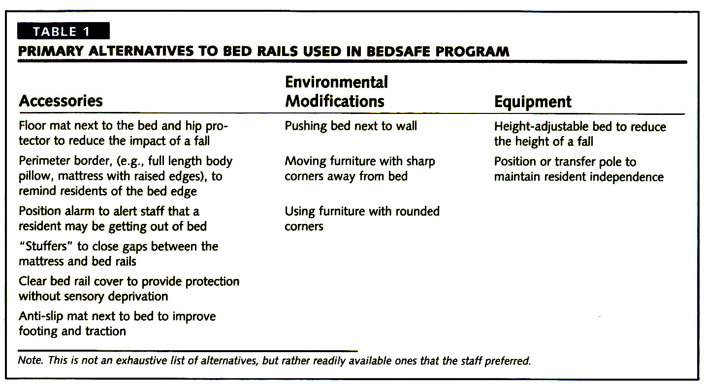 TABLE 1PRIMARY ALTERNATIVES TO BED RAILS USED IN BEDSAFE PROGRAM
