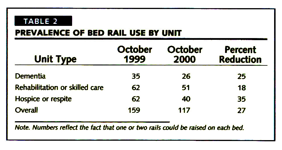 TABLE 2PREVALENCE OF BED RAIL USE BY UNIT