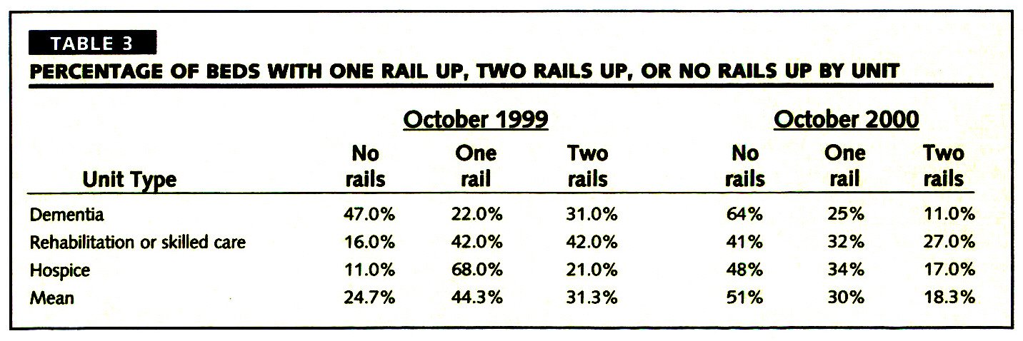 TABLE 3PERCENTAGE OF BEDS WITH ONE RAIL UP, TWO RAILS UP, OR NO RAILS UP BY UNIT