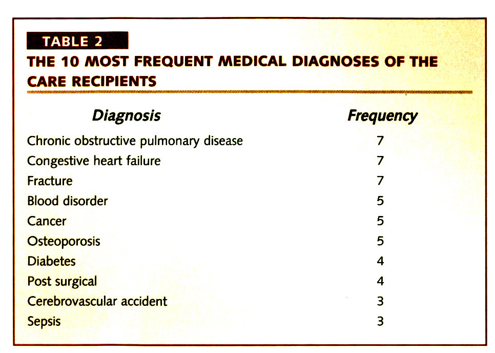 TABLE 2THE 10 MOST FREQUENT MEDICAL DIAGNOSES OF THE CARE RECIPIENTS