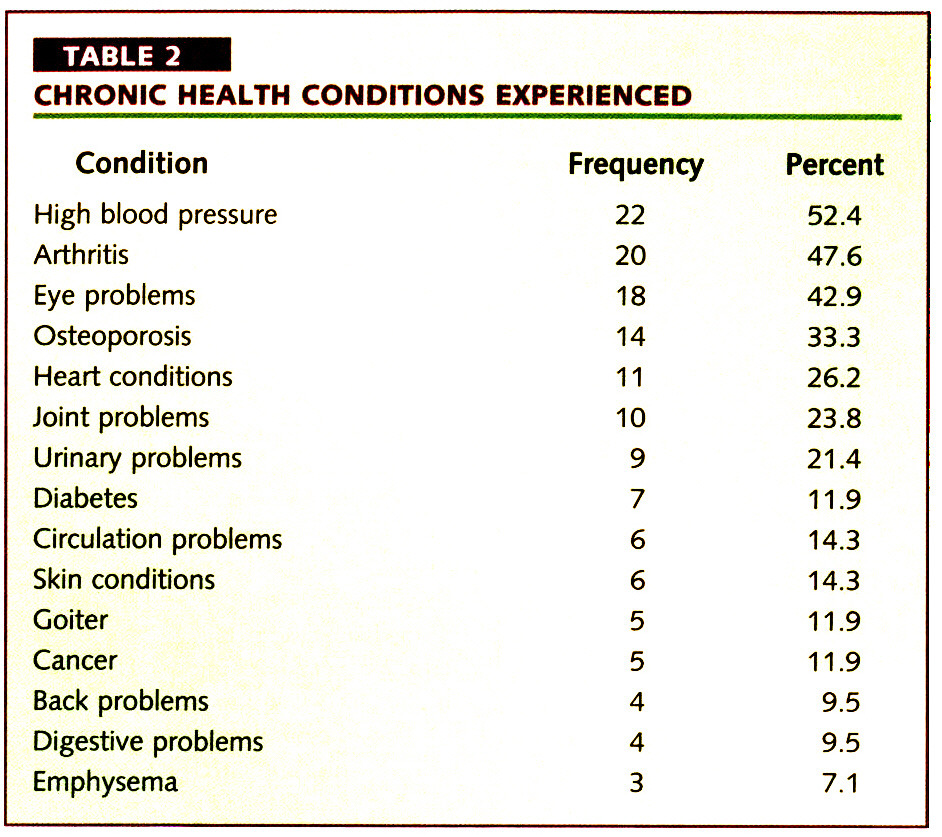 TABLE 2CHRONIC HEALTH CONDITIONS EXPERIENCED