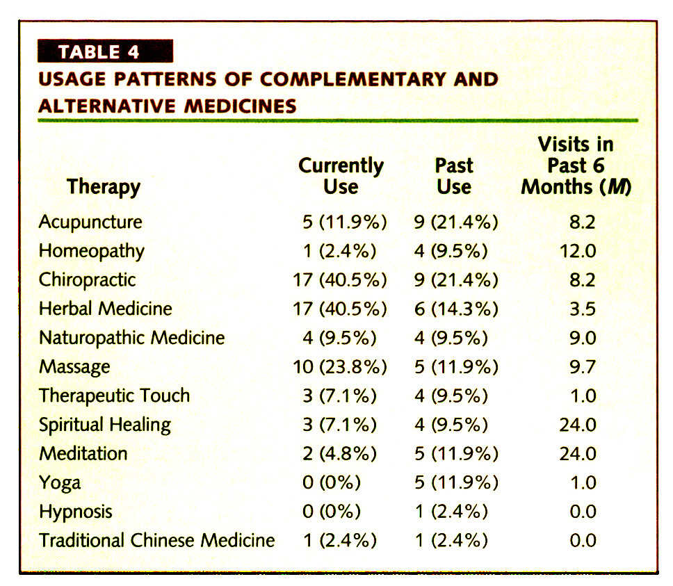 TABLE 4USAGE PATTERNS OF COMPLEMENTARY AND ALTERNATIVE MEDICINES