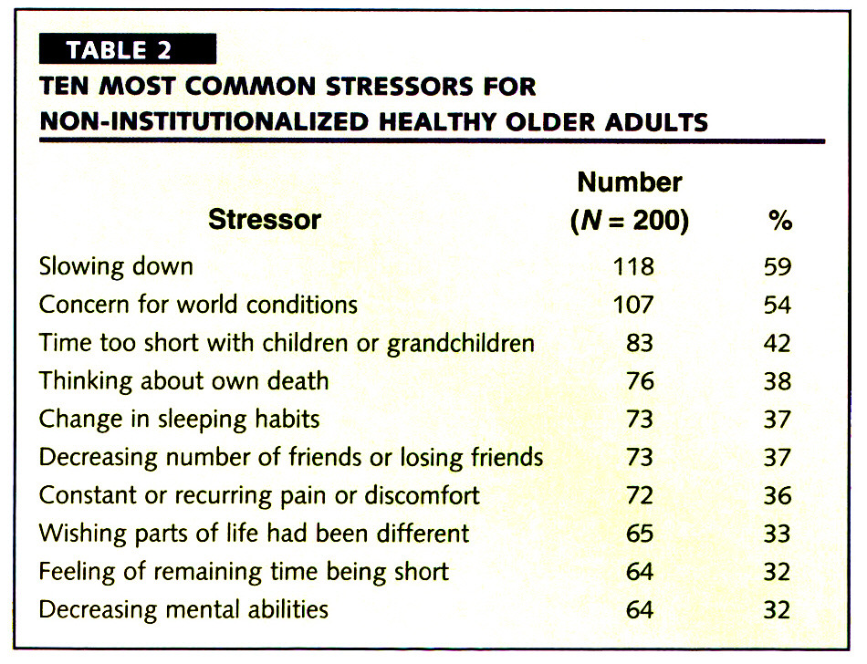 TABLE 2TEN MOST COMMON STRESSORS FOR NON-INSTITUTIONALIZED HEALTHY OLDER ADULTS