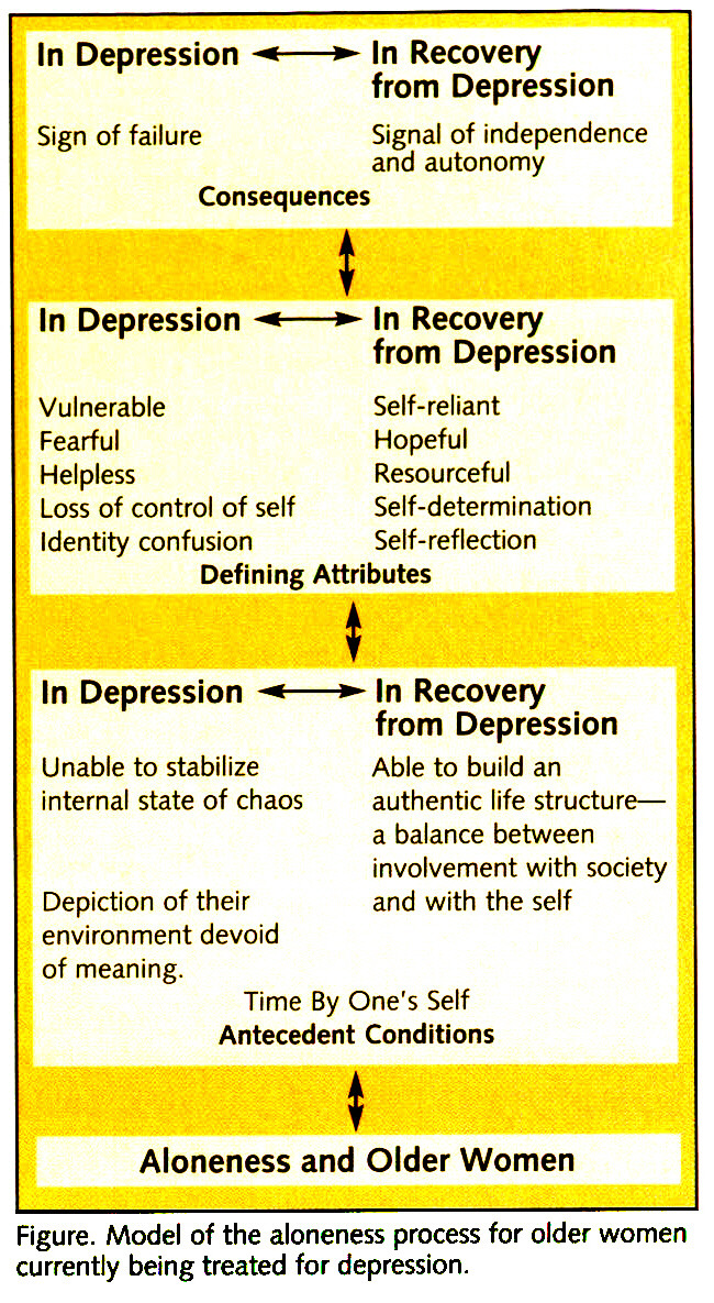 Figure. Model of the aloneness process for older women currently being treated for depression.