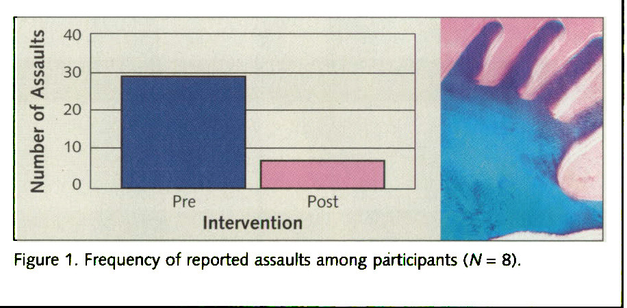 Figure 1. Frequency of reported assaults among participants (N= 8).