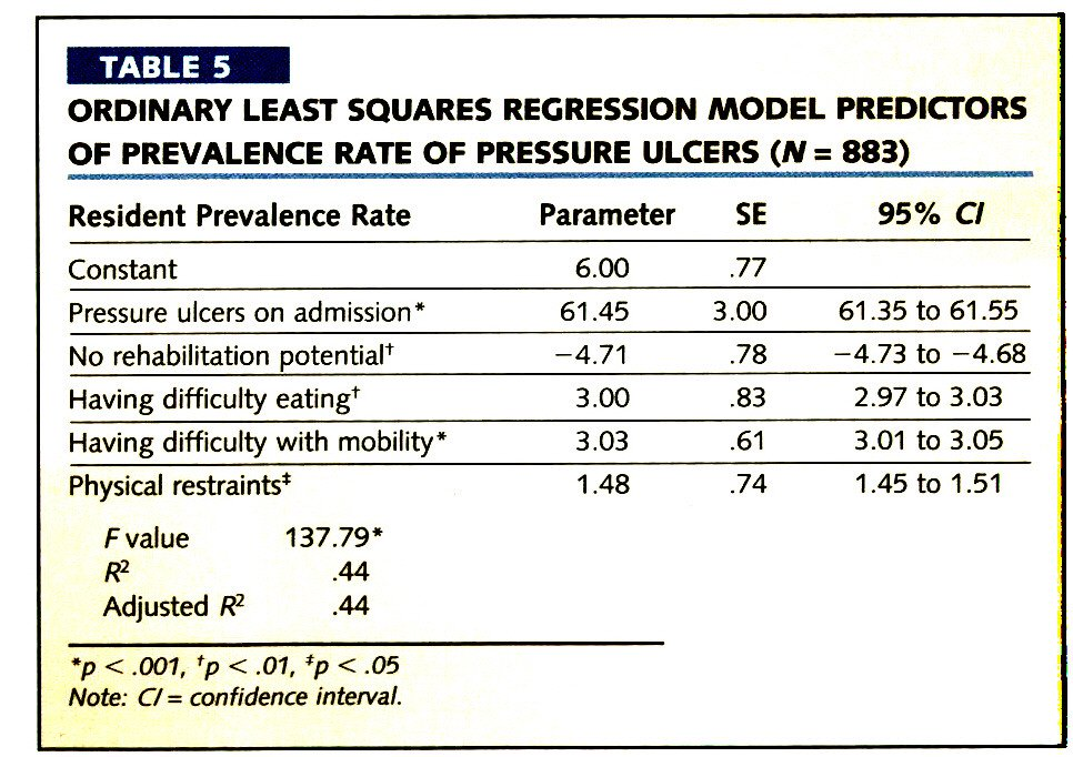 TABLE 5ORDINARY LEAST SQUARES REGRESSION MODEL PREDICTORS OF PREVALENCE RATE OF PRESSURE ULCERS (N = 883)