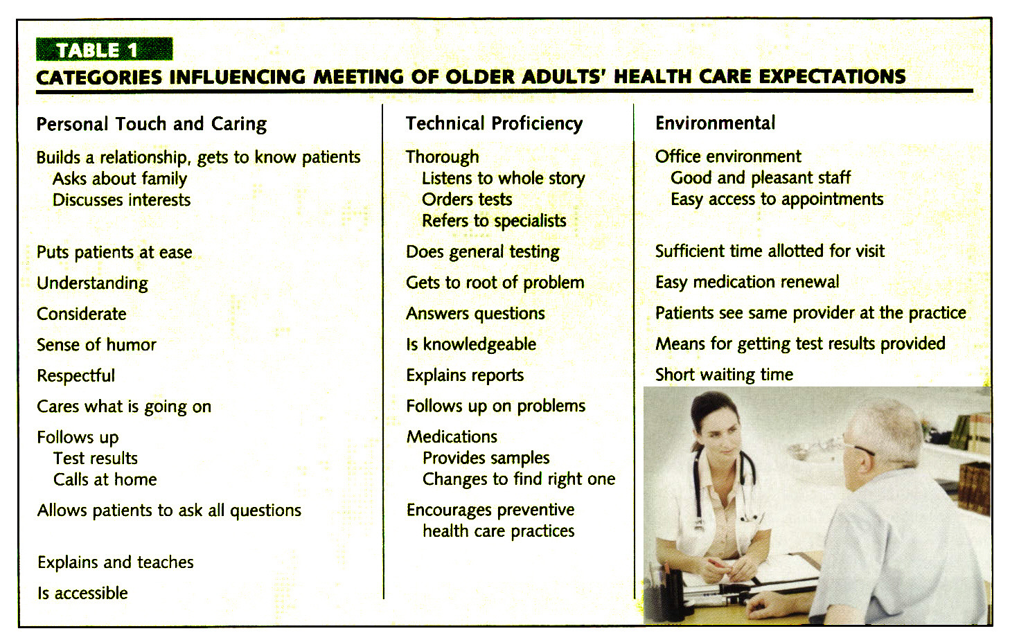 TABLE 1CATEGORIES INFLUENCING MEETING OF OLDER ADULTS' HEALTH CARE EXPECTATIONS