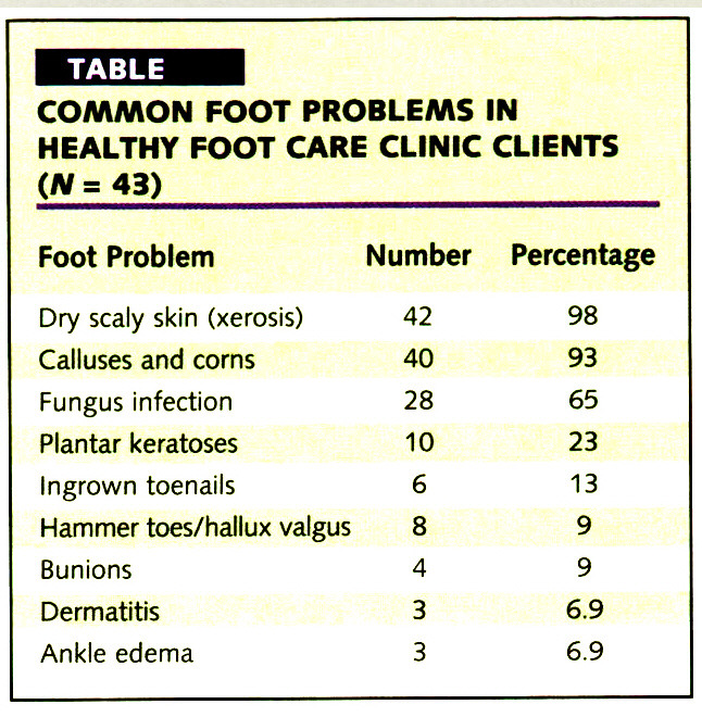 TABLECOrWAAON FOOT PROBLEMS IN HEALTHY FOOT CARE CLINIC CLIENTS (N= 43)