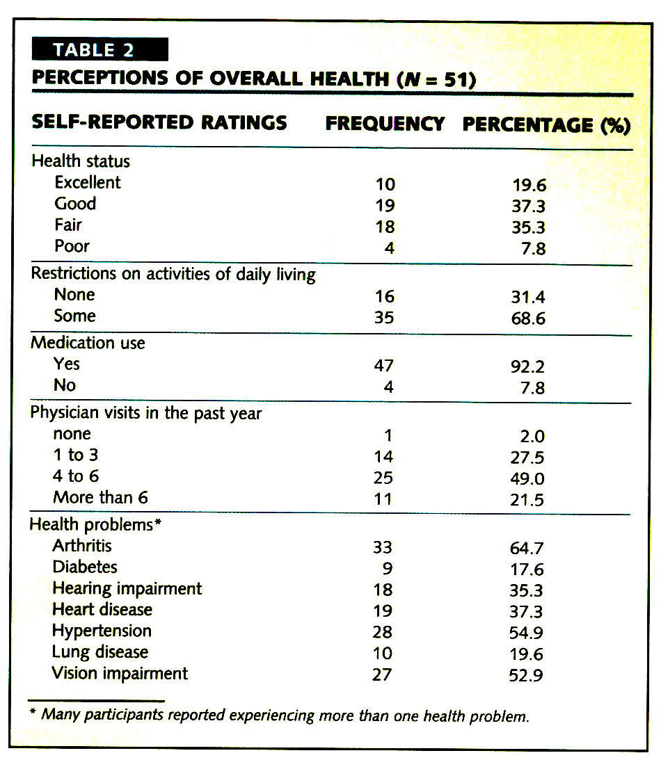 TABLE 2PERCEPTIONS OF OVERALL HEALTH (N=51)