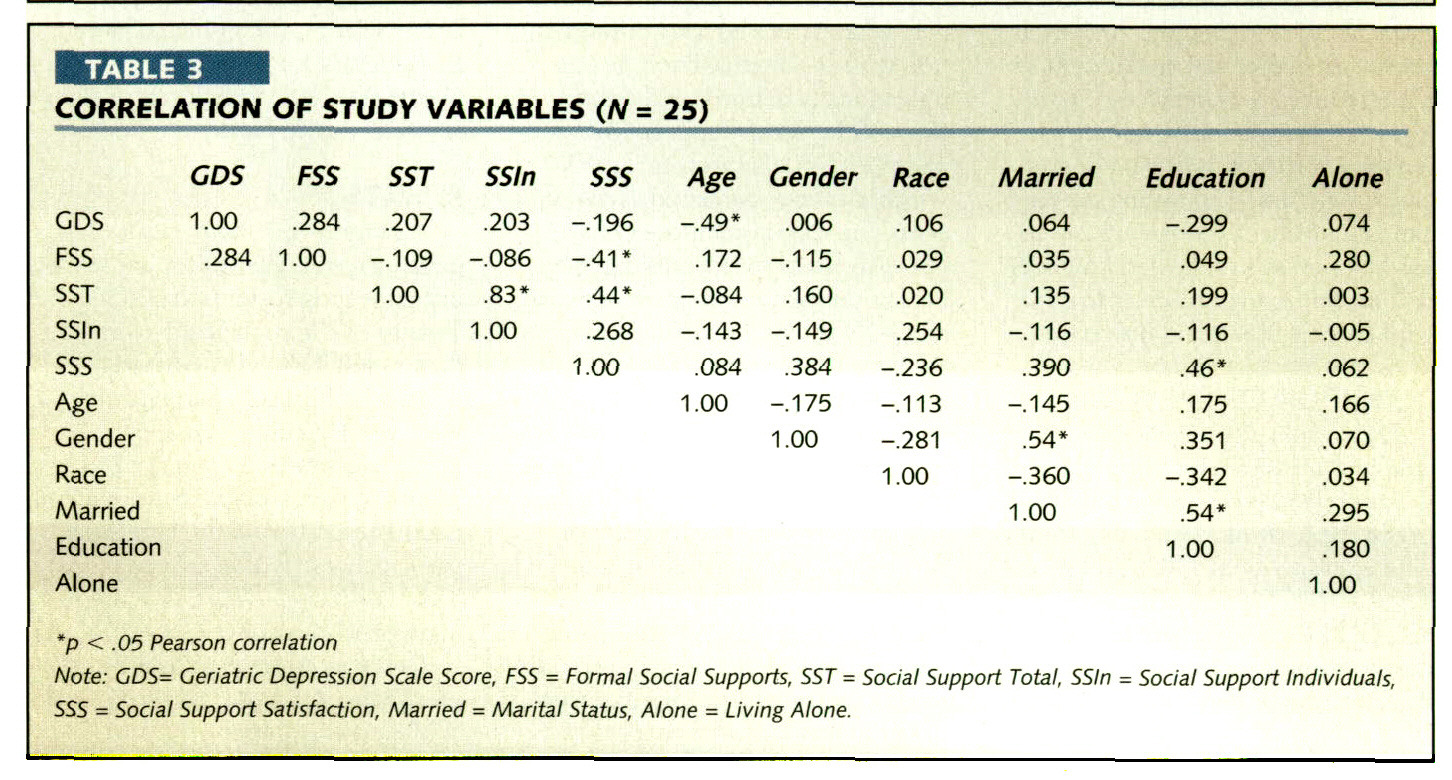 TABLE 3CORRELATION OF STUDY VARIABLES (N = 25)