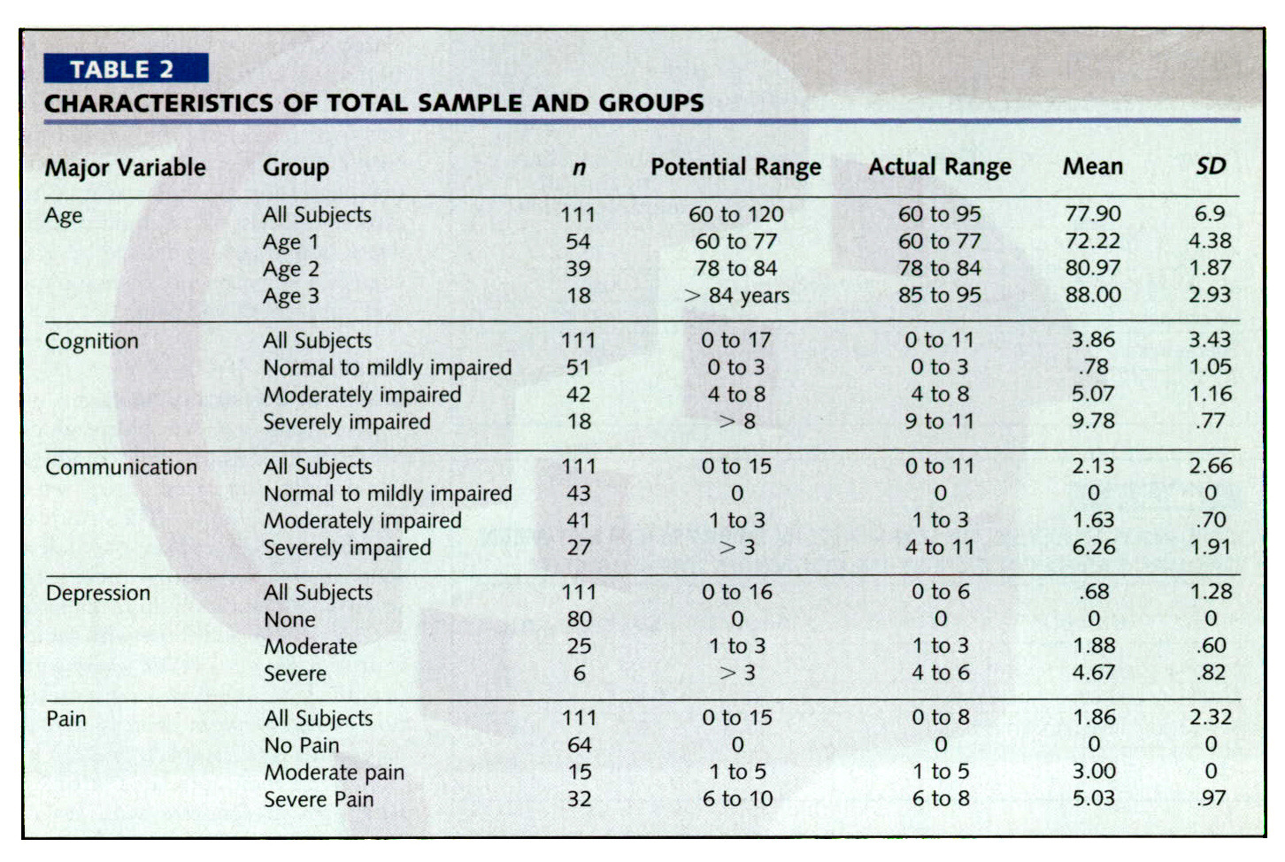 TABLE 2CHARACTERISTICS OF TOTAL SAMPLE AND GROUPS