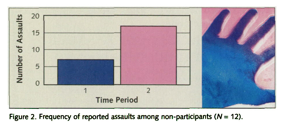 Figure 2. Frequency of reported assaults among non-participants (N= 12).