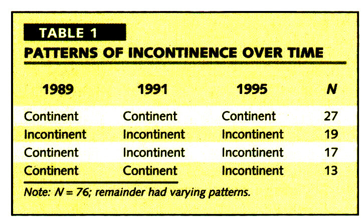 TABLE 1PATTERNS OF INCONTINENCE OVER TIME