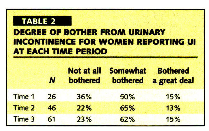 TABLE 2DEGREE OF BOTHER FROM URINARY INCONTINENCE FOR WOMEN REPORTING Ul AT EACH TIME PERIOD