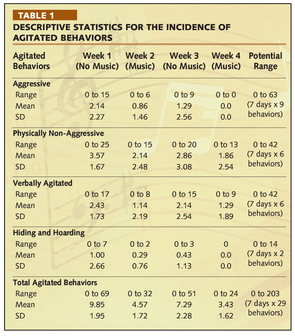 TABLE 1DESCRIPTIVE STATISTICS FOR THE INCIDENCE OF AGITATED BEHAVIORS