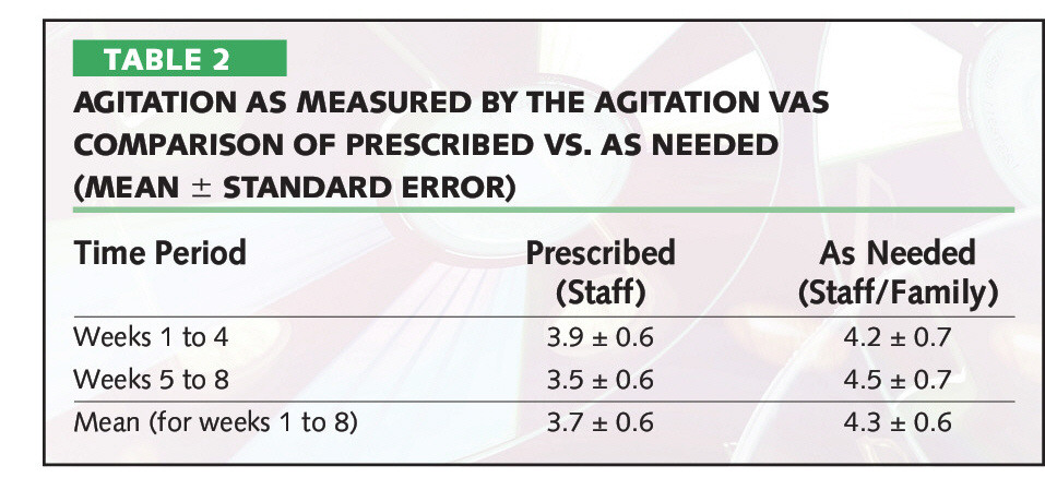 TABLE 2AGITATION AS MEASURED BY THE AGITATION VAS COMPARISON OF PRESCRIBED VS. AS NEEDED (MEAN ± STANDARD ERROR)