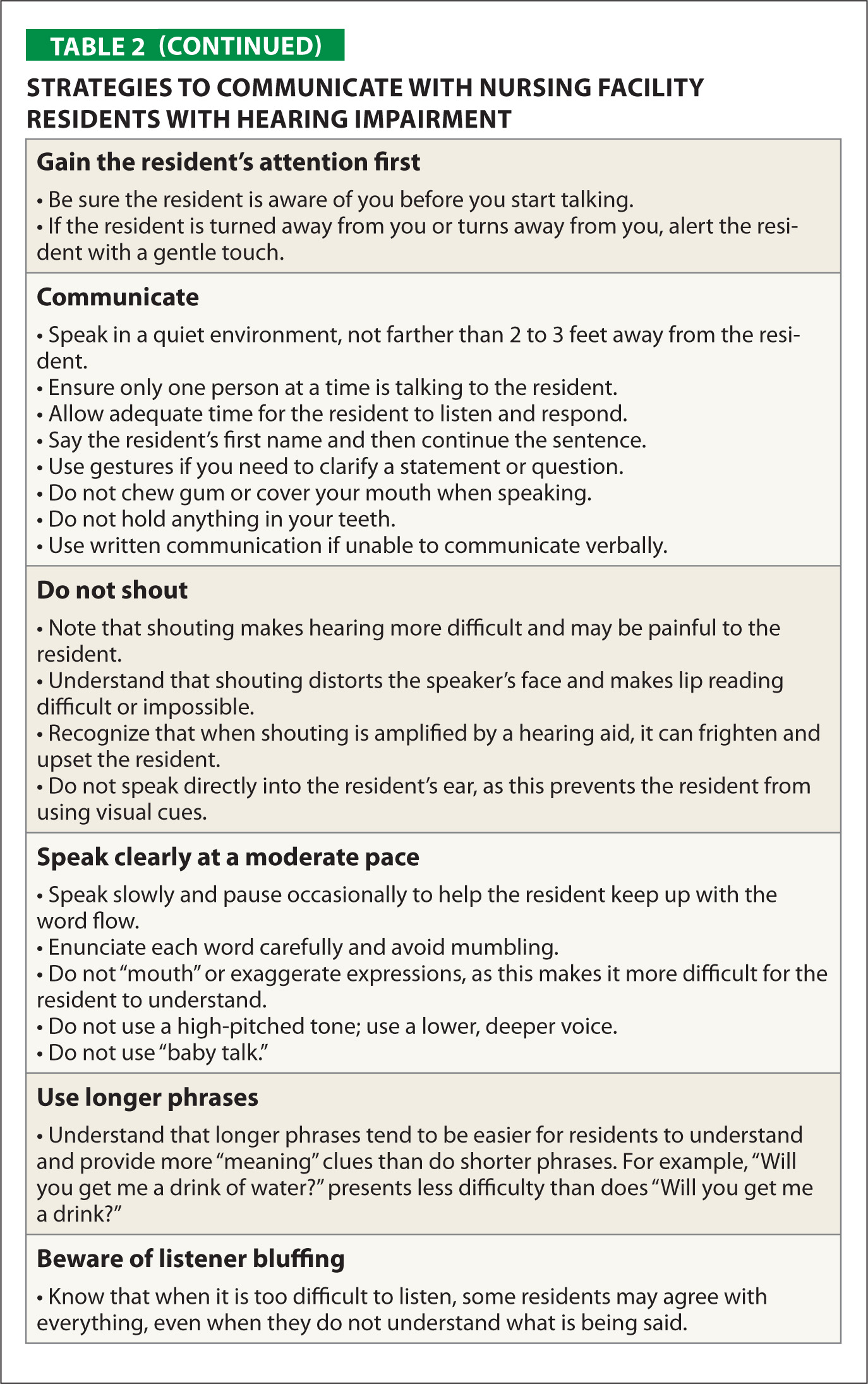 Strategies to Communicate with Nursing Facility Residents with Hearing Impairment