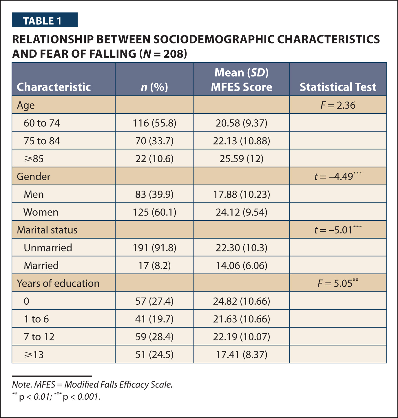 Relationship Between Sociodemographic Characteristics and Fear of Falling (N = 208)