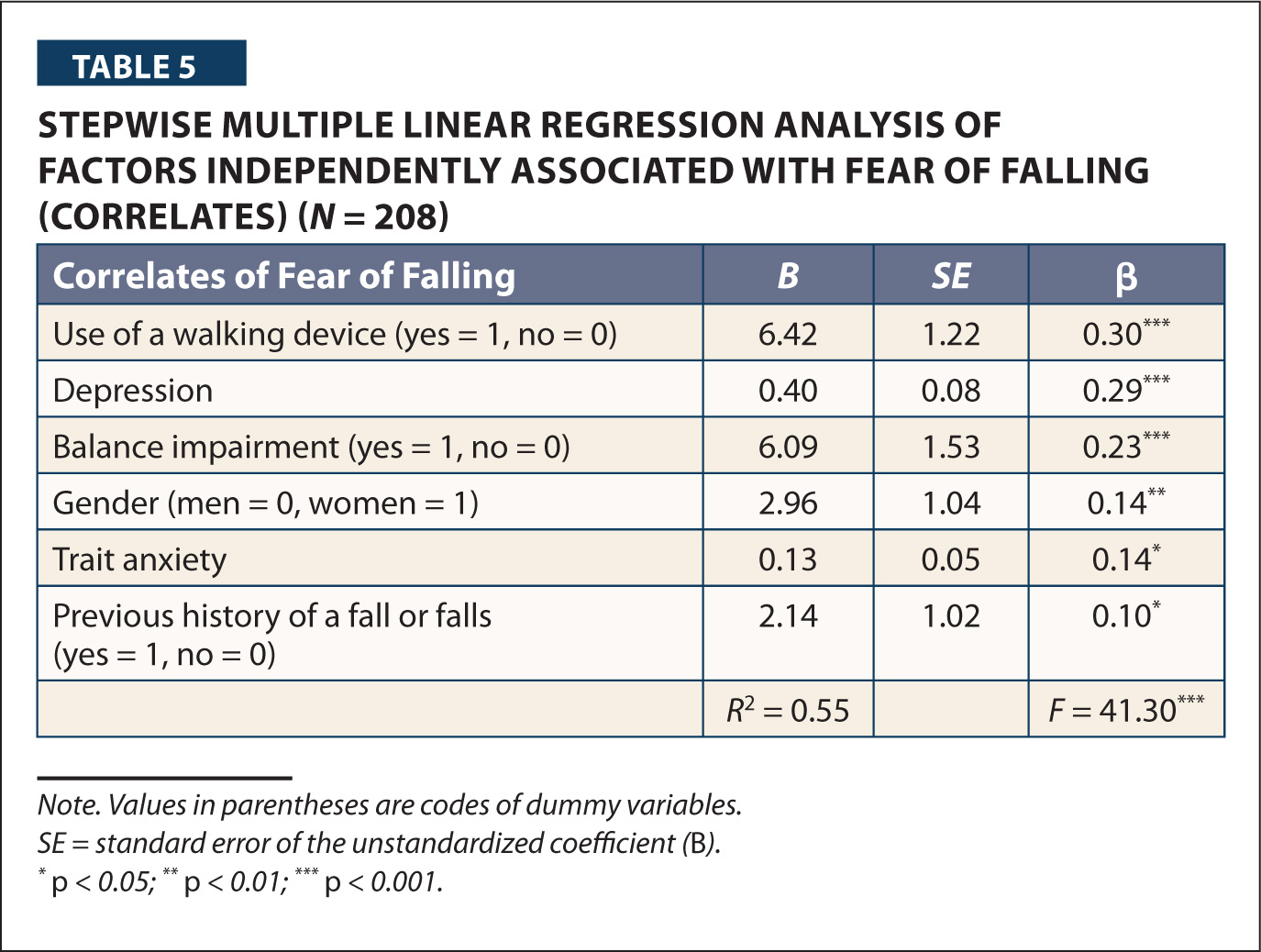 Stepwise Multiple Linear Regression Analysis of Factors Independently Associated with Fear of Falling (correlates) (N = 208)