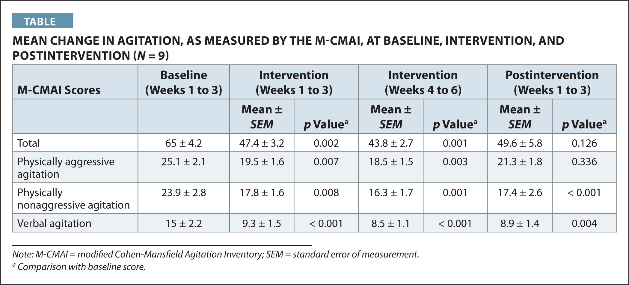 Mean Change in Agitation, as Measured by the M-CMAI, at Baseline, Intervention, and Postintervention (N = 9)