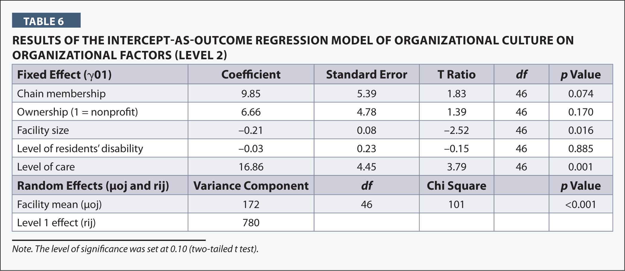 Results of the Intercept-As-Outcome Regression Model of Organizational Culture on Organizational Factors (Level 2)