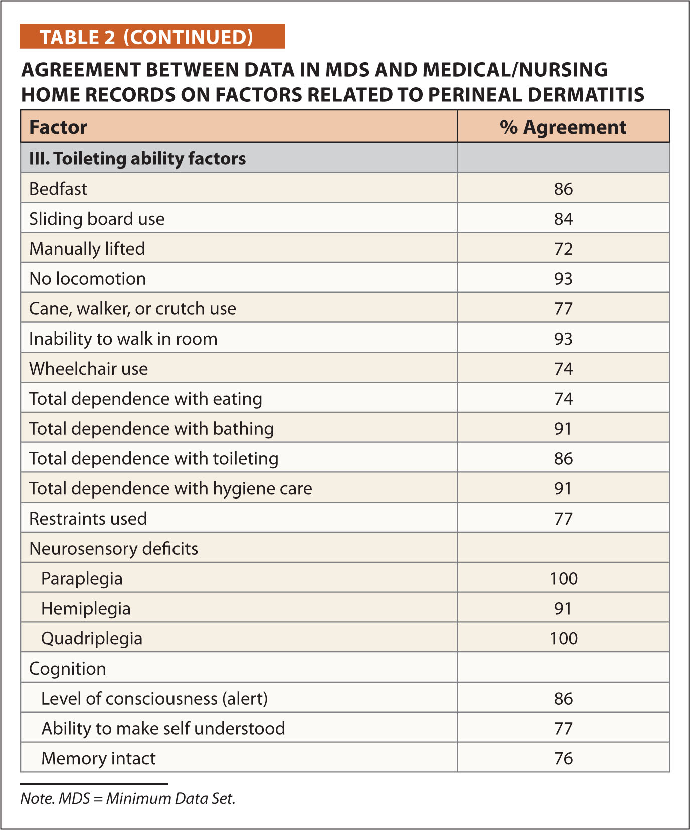 Agreement Between Data in MDS and Medical/nursing Home Records on Factors Related to Perineal Dermatitis