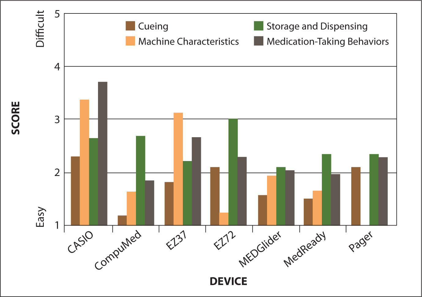 Clinician Ratings of Device Characteristics.Casio = E-Pill® Casio Vibrating 5-Alarm Clock with Pill Case; CompuMed = CompuMed Medication Reminder, Medication Dispenser; EZ37 = E-Pill 7-Day Medication Reminder and Organizer with 37 Daily Alarms; EZ72 = E-Pill EZ72 Medication Reminder and Organizer; MEDGlider = E-Pill MEDGlider Medication Manager System (weekly Version); MedReady = MedReady Automated Medication Dispenser; Pager = E-Pill Pager Vibrating 12-Alarm Medication Reminder.