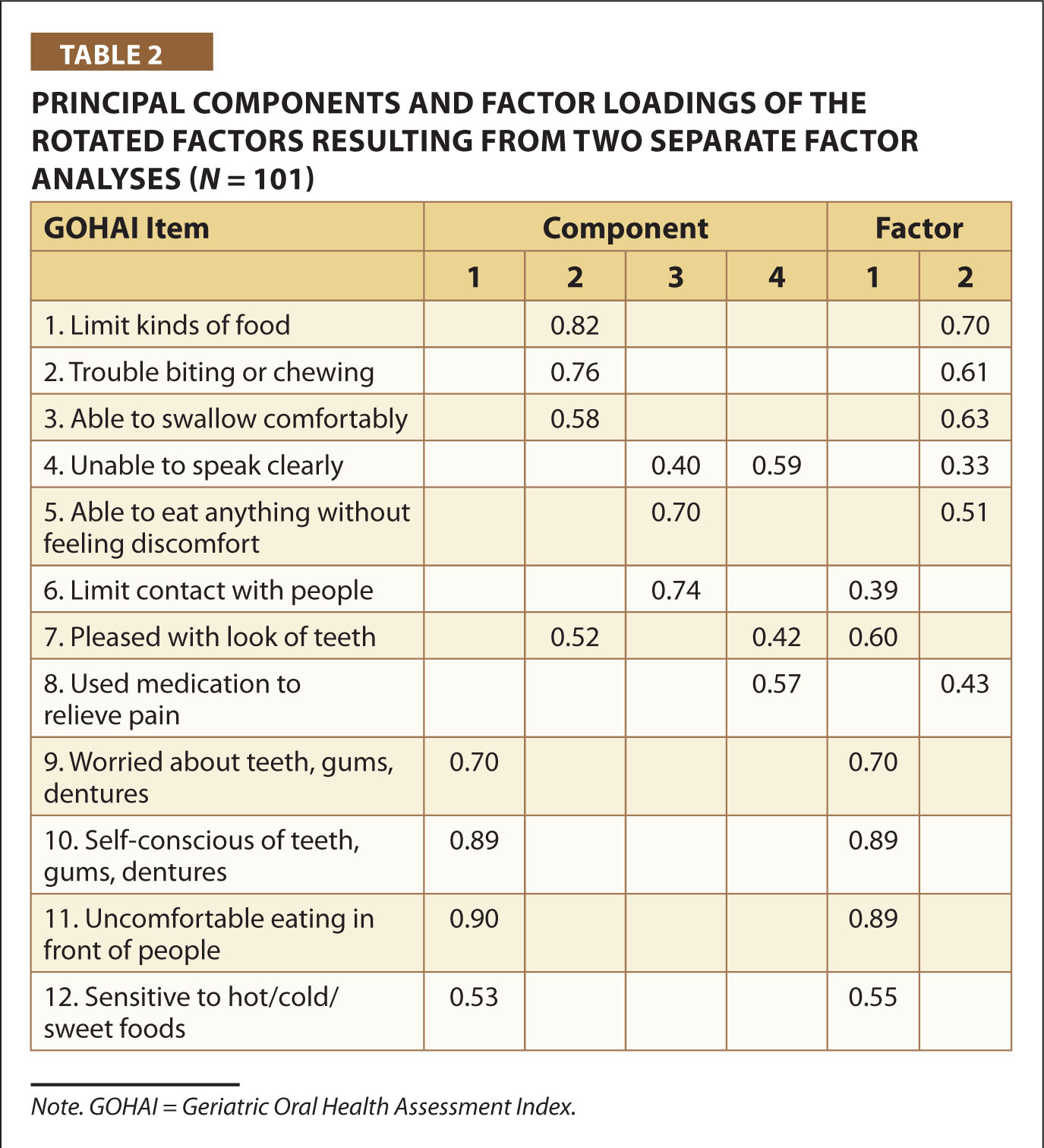 Principal Components and Factor Loadings of the Rotated Factors Resulting from Two Separate Factor Analyses (N = 101)