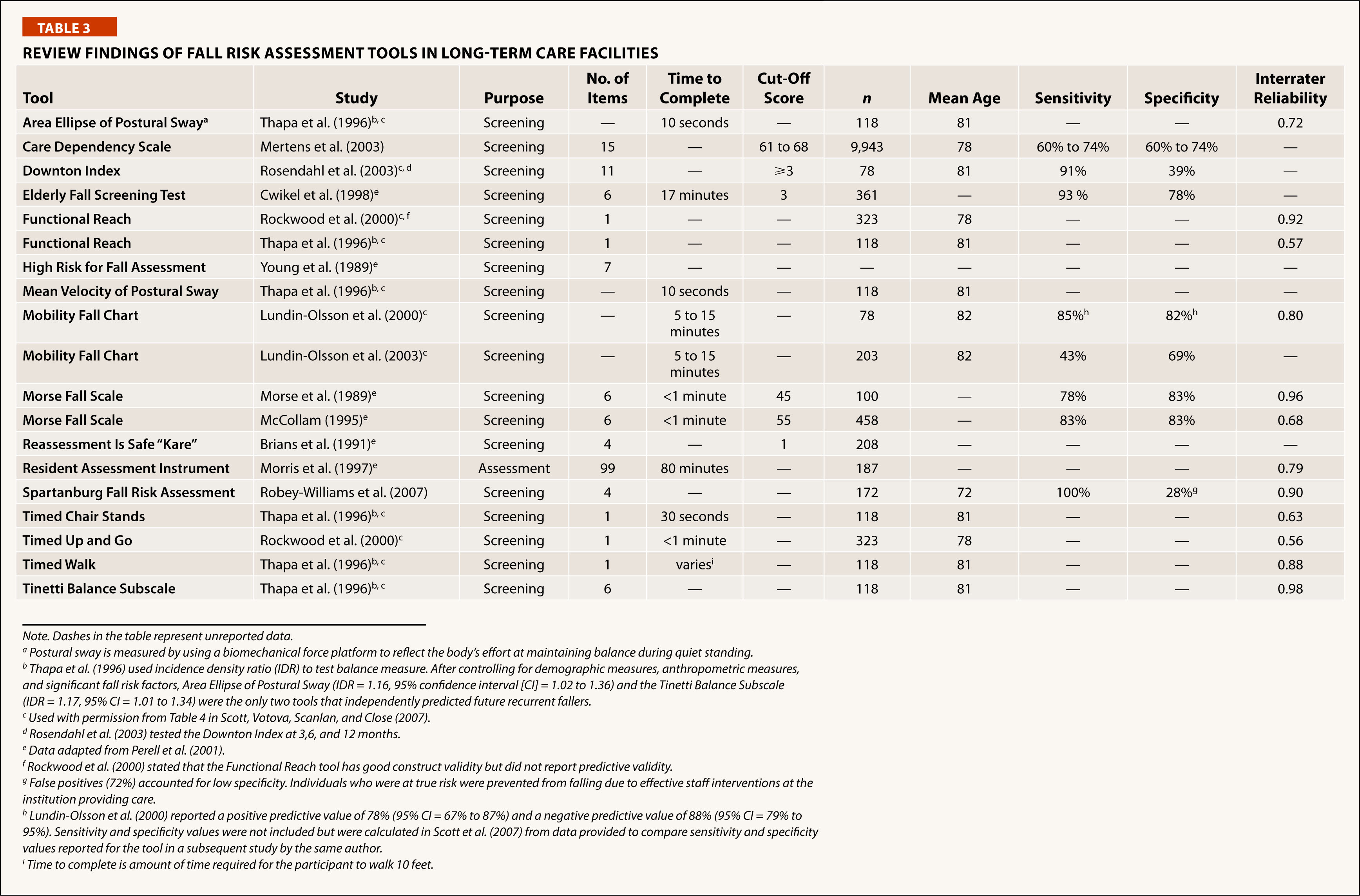 Review Findings of Fall Risk Assessment Tools in Long-Term Care Facilities