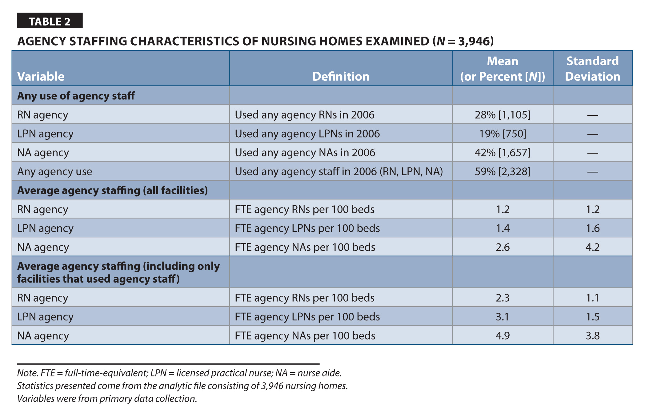Agency Staffing Characteristics of Nursing Homes Examined (N = 3,946)