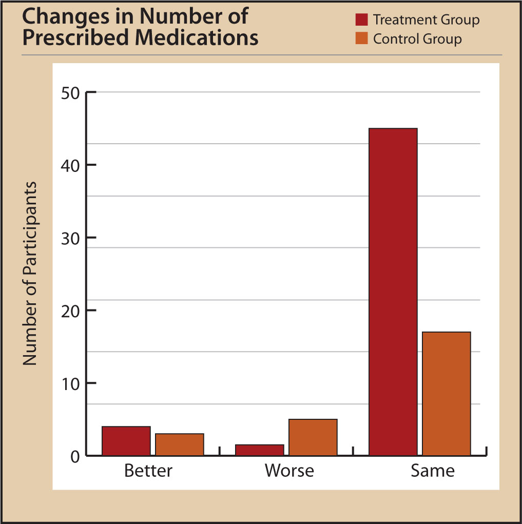 Changes in Participants' Reported Number of Prescribed Medications at Posttest.