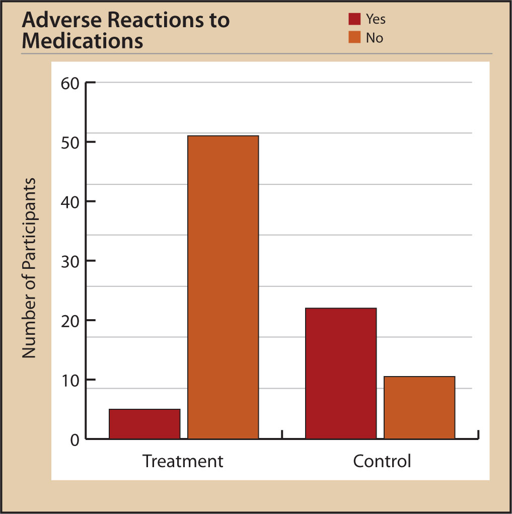 Participants' Reported Adverse Reactions to Medications at Posttest.