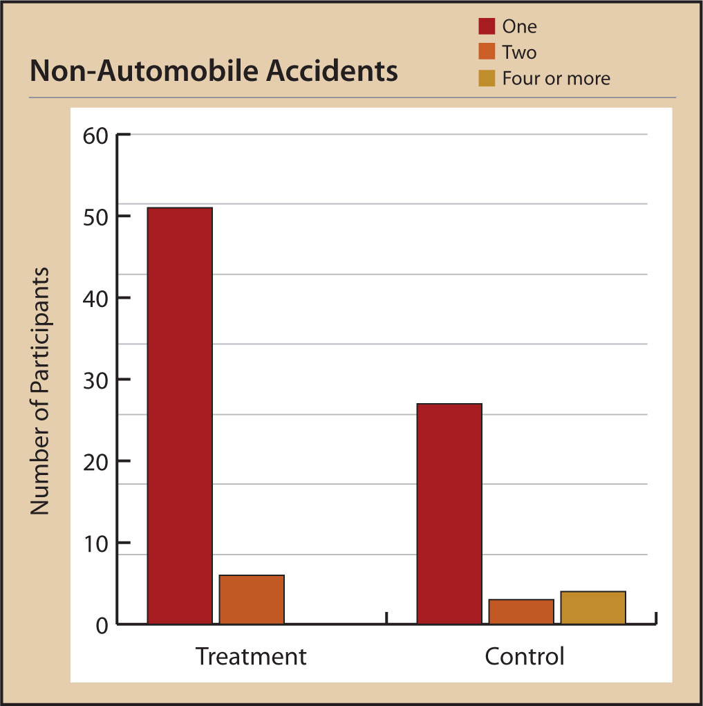 Participants' Reported Non-Automobile Accidents at Posttest.
