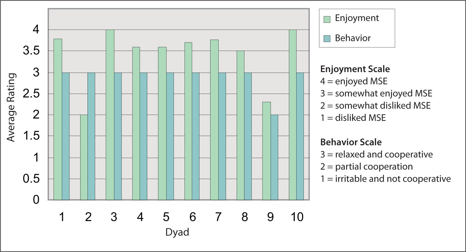 Caregivers' Ratings of the Average Enjoyment of the Person with Dementia in the Multisensory Environment (MSE).