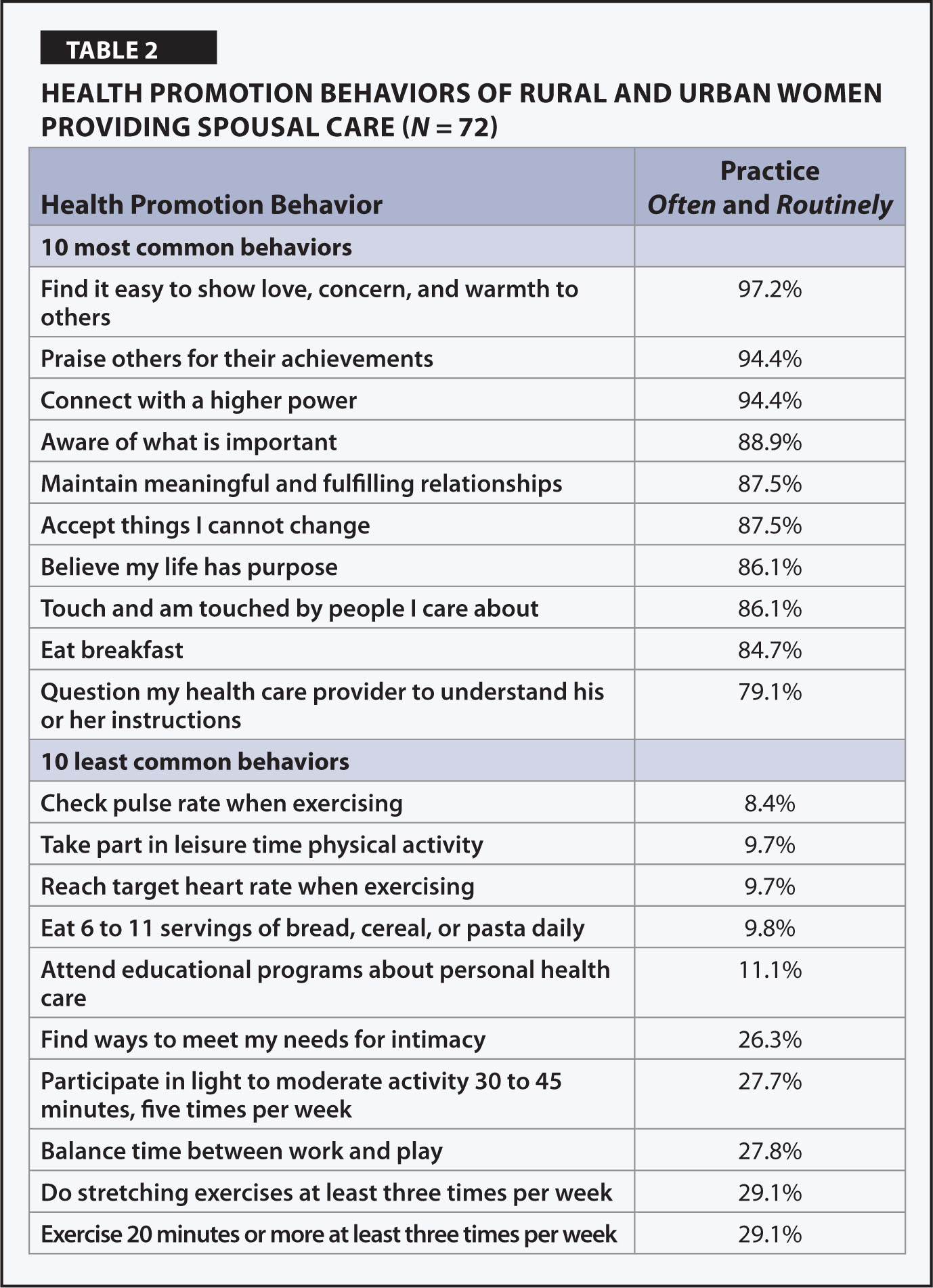 Health Promotion Behaviors of Rural and Urban Women Providing Spousal Care (N = 72)