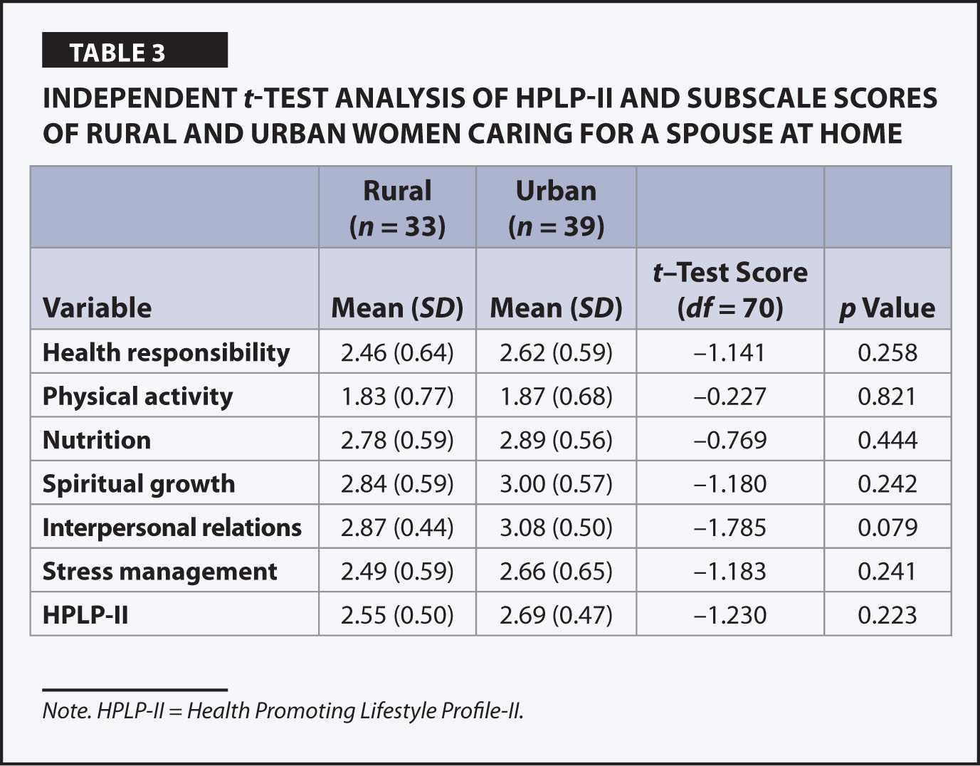 Independent t-Test Analysis of Hplp-II and Subscale Scores of Rural and Urban Women Caring for a Spouse at Home