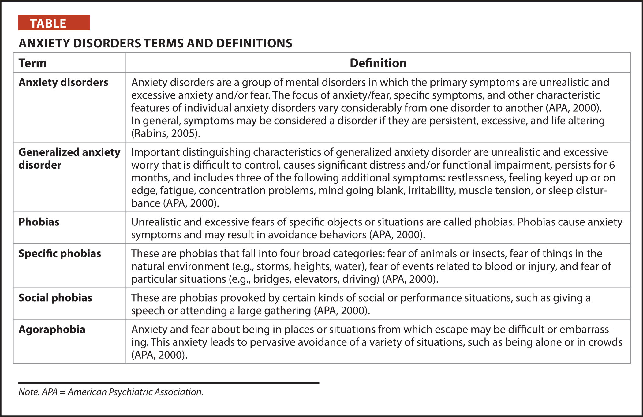 Anxiety disorder term paper