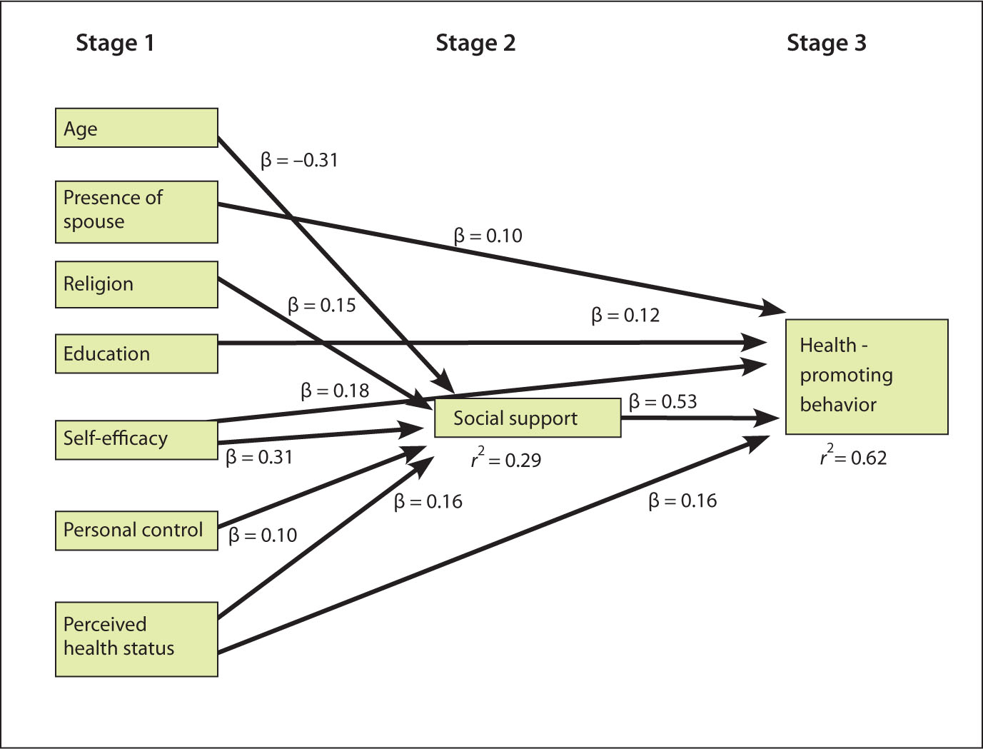 Staged Theoretical Model with Empirical Results.
