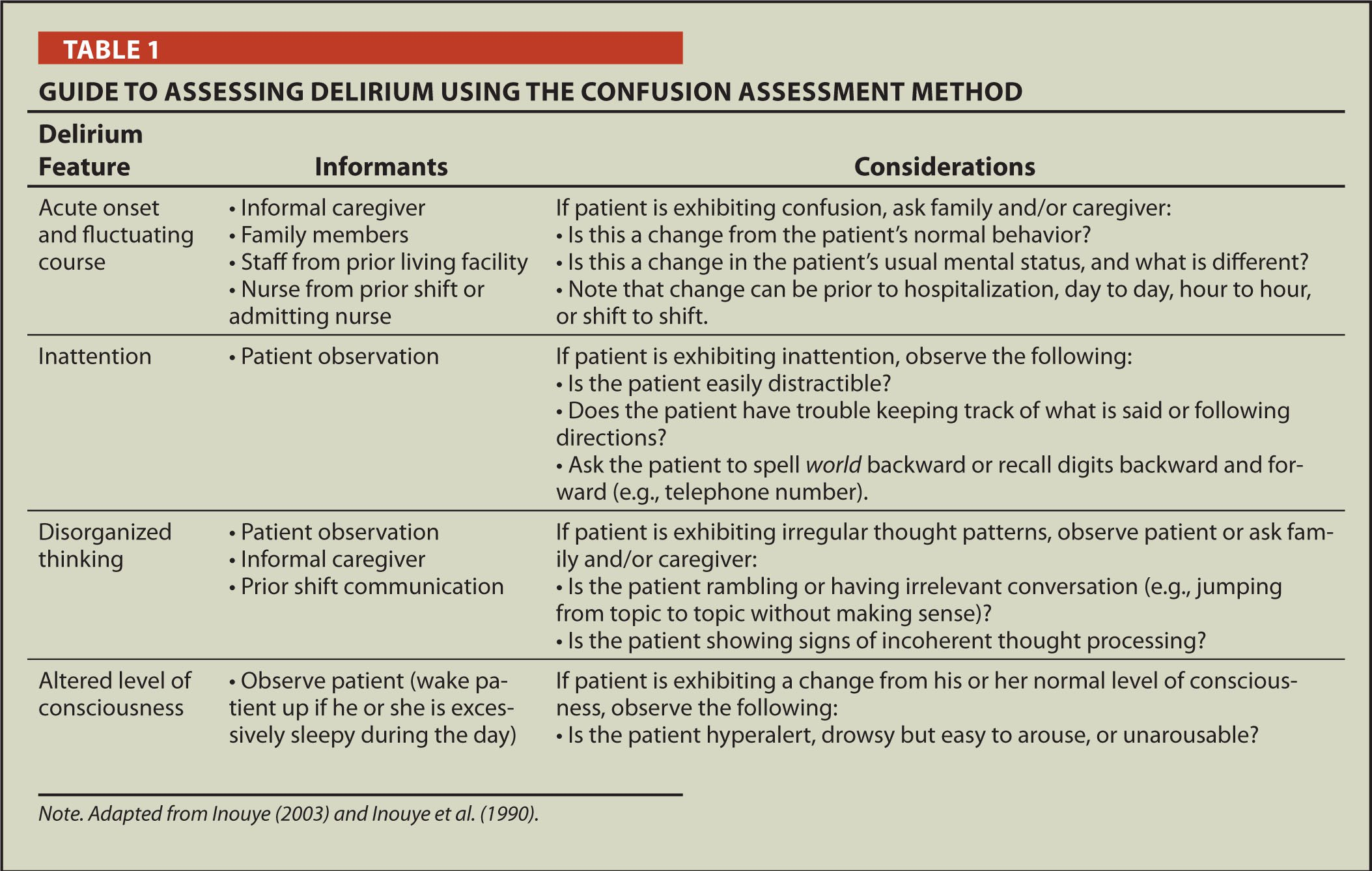 Guide to Assessing Delirium Using the Confusion Assessment Method