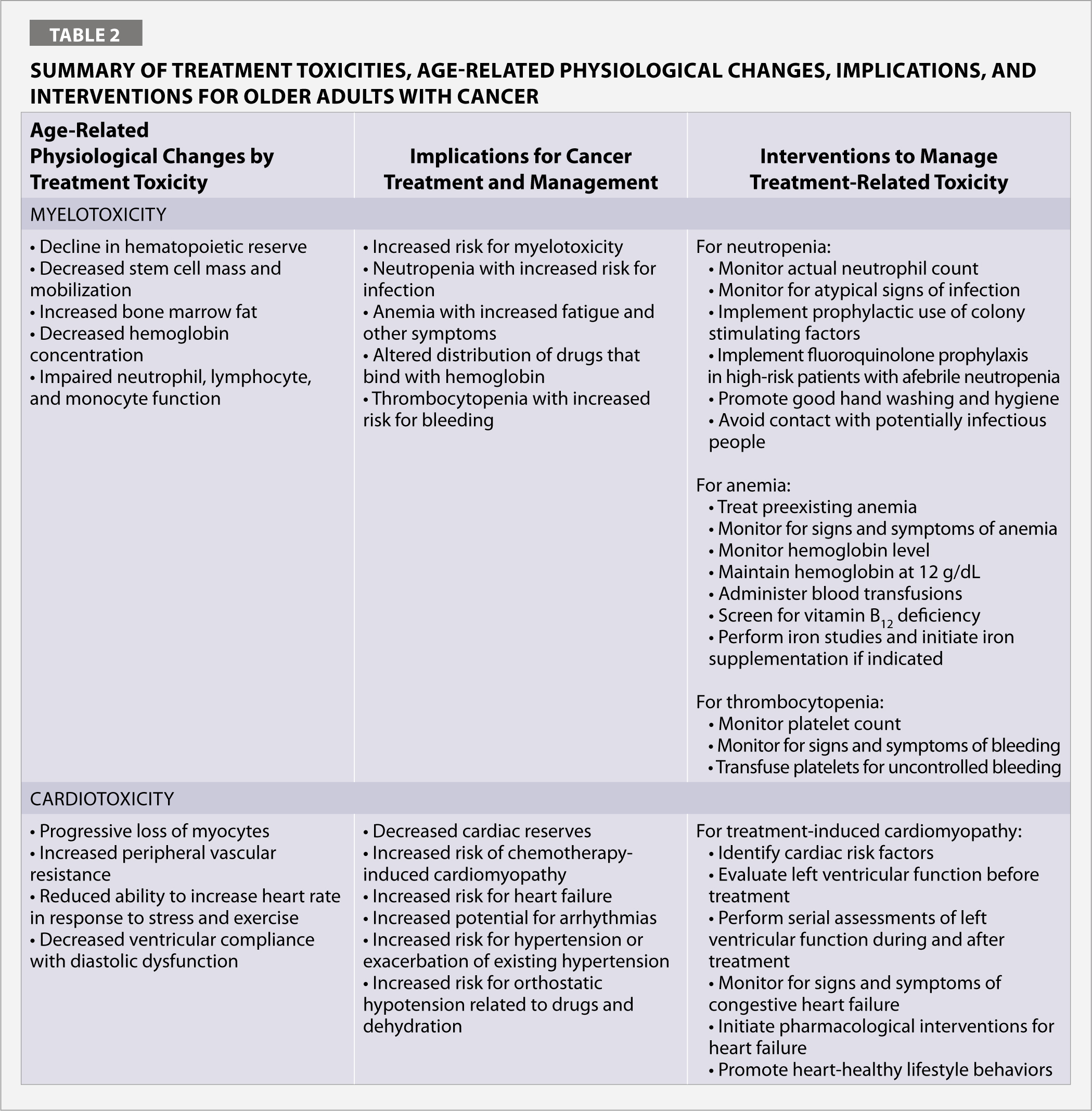 Summary of Treatment Toxicities, Age-Related Physiological Changes, Implications, and Interventions for Older Adults with Cancer