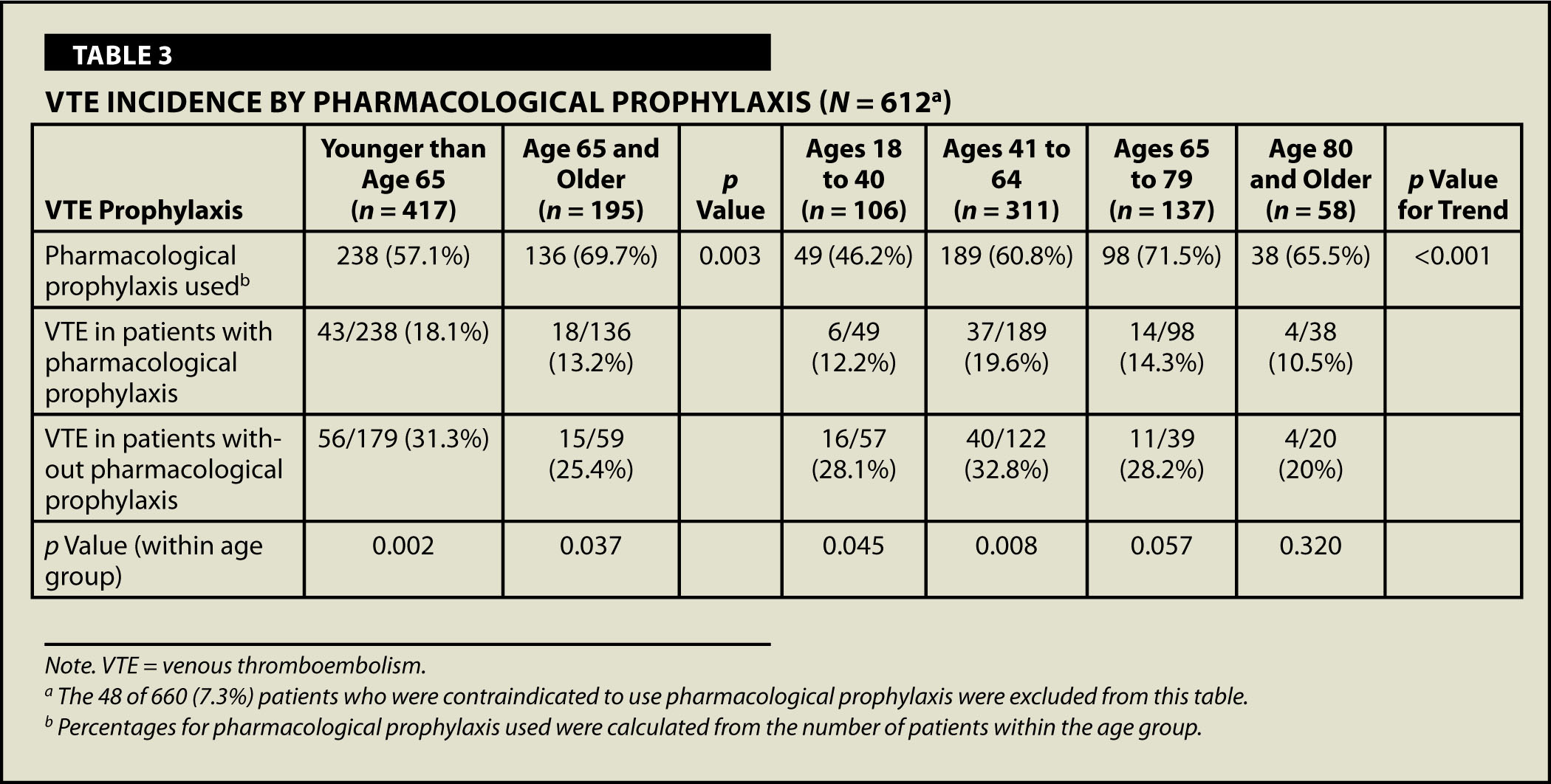 VTE Incidence by Pharmacological Prophylaxis (N = 612a)