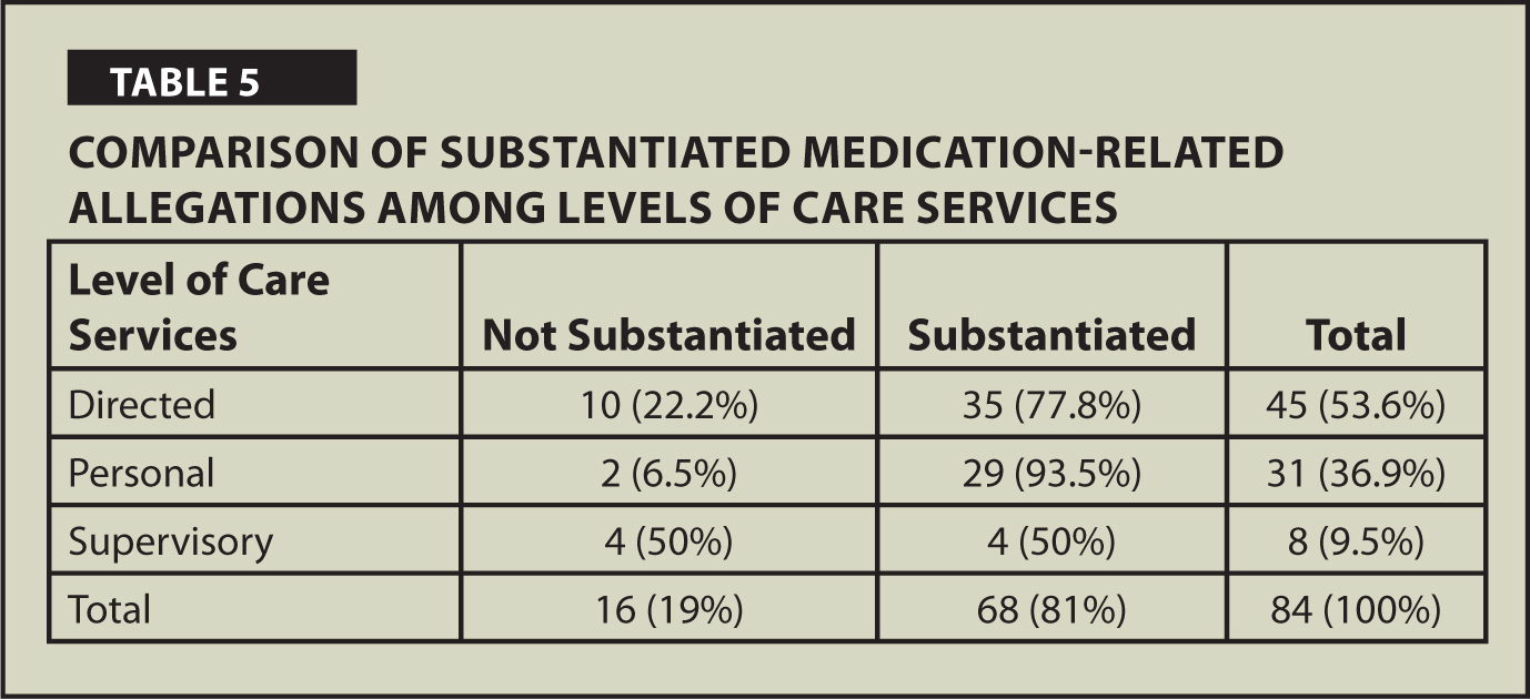 Comparison of Substantiated Medication-Related Allegations Among Levels of Care Services